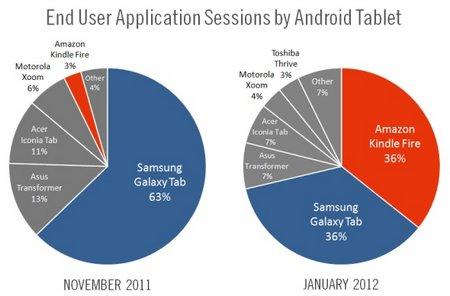'Amazon Kindle Fire meest gebruikte Android-tablet'