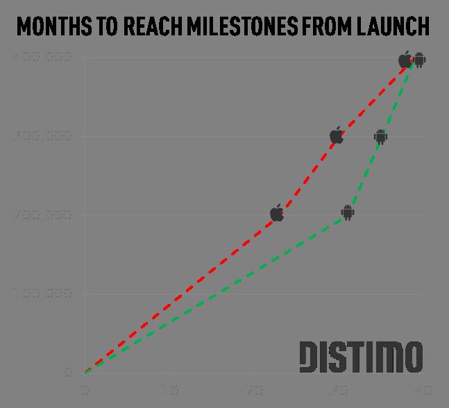 Aantal maanden voordat mijlpaal van 100.000 apps wordt bereikt