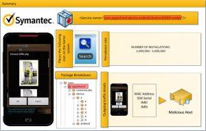 Symantec: 'Android-malware miljoenen keren gedownload'