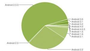 1 procent van actieve Android-apparaten draait ICS, Gingerbread groeit