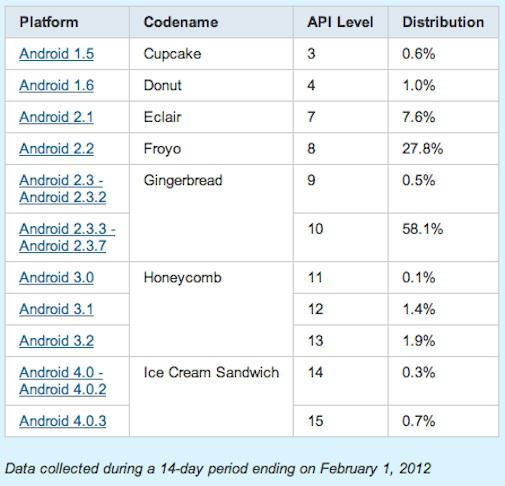 Cijfers per Android-versie