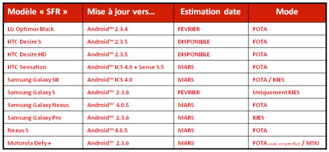SFR bevestigt bestaan Android 4.0.5, Samsung Galaxy S II en HTC Sensation krijgen ICS in maart
