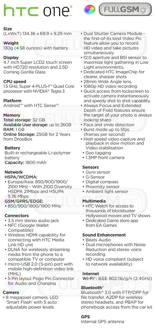 HTC One X specificaties