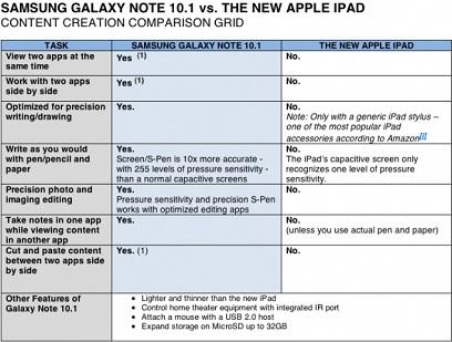 Samsung Galaxy Tab iPad vergelijkingstabel