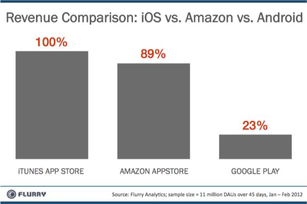 Amazon Appstore winstgevender dan Google Play