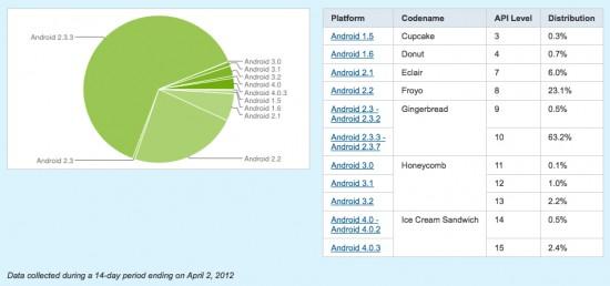 Marktaandeel Android-versies