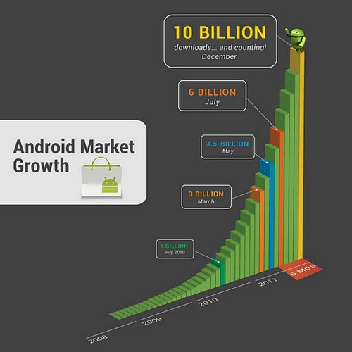 android-market-10-billion