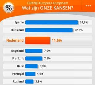 Onze Kansen Android-app: wat is de kans dat Nederland het EK wint?