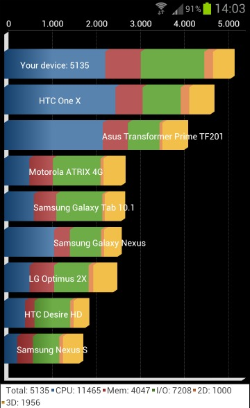 Quadrant test Samsung Galaxy S III