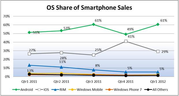 Smartphone marktverhouding