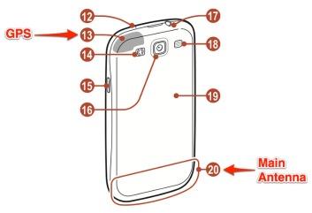 Houd de Samsung Galaxy S III niet op de verkeerde manier vast