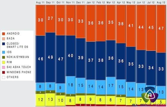 marktaandeel-smartphones-augustus-2012-1