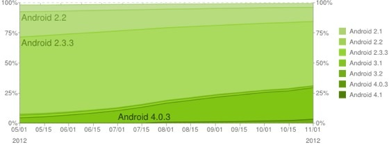 android platform update nov 2012