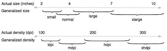 schermformaten en dichtheden