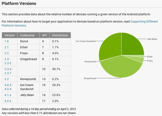 android-stats-april2