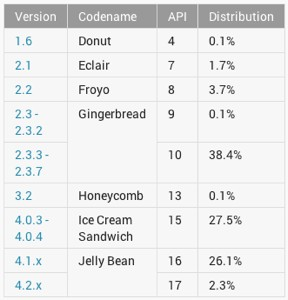 Android in april 2013: Gingerbread nog steeds de grootste