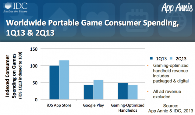 IDC Google Play Android spending graph 1
