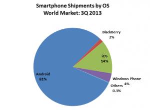 Android dominantie in smartphonemarkt stijgt verder