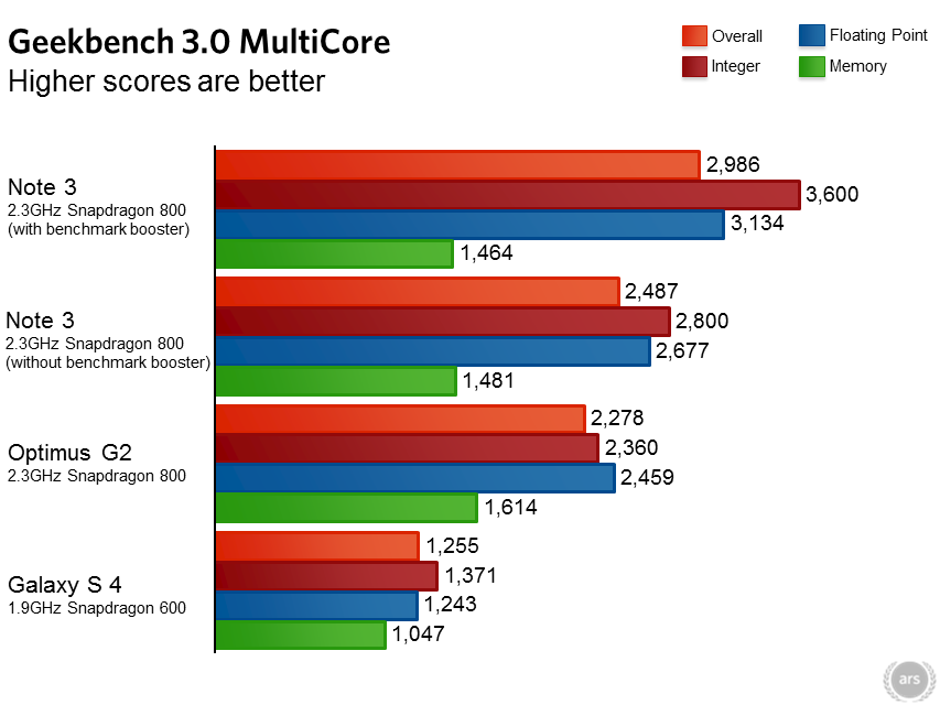 Galaxy Note 3 Geekbench