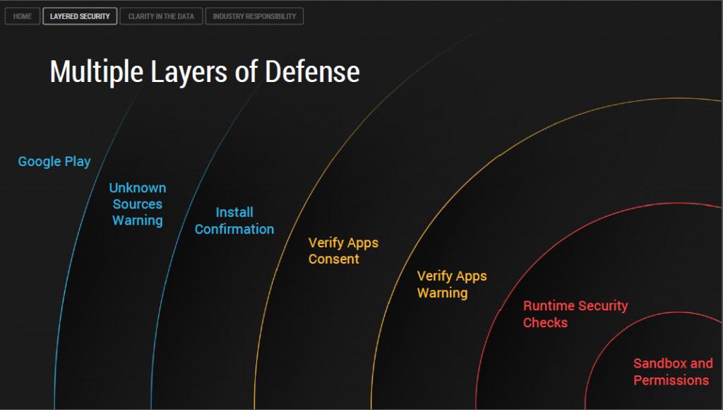 Android-malware: minder dan 0,001% passeert Google Play-beveiliging