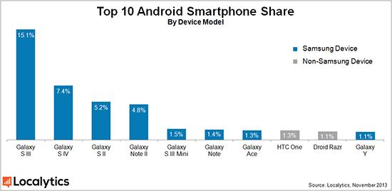 Android marktaandeel smartphones