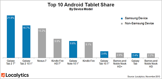 Android marktaandeel tablets