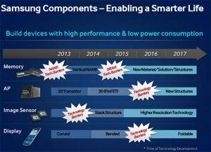 Flexibele schermen van Samsung