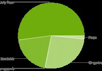 Adoptie Android 4.4 KitKat remt af