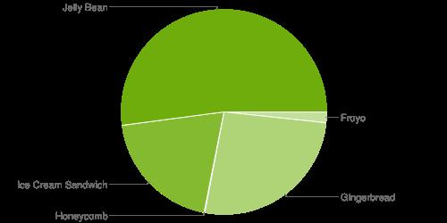 Android 4.4 adoptie