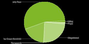 Aandeel Android 4.4 KitKat