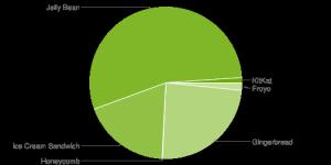 Aandeel Android 4.4 KitKat 1,1 procent, Jelly Bean nog steeds populair