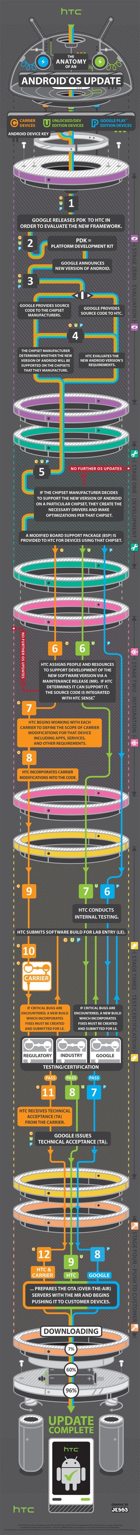 HTC infographic
