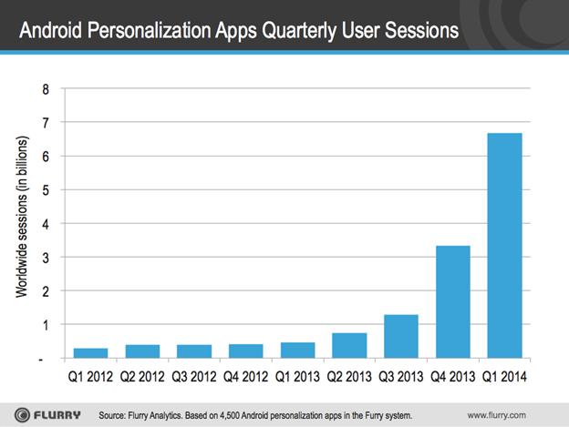 Populariteit Android-launchers neemt sterk toe