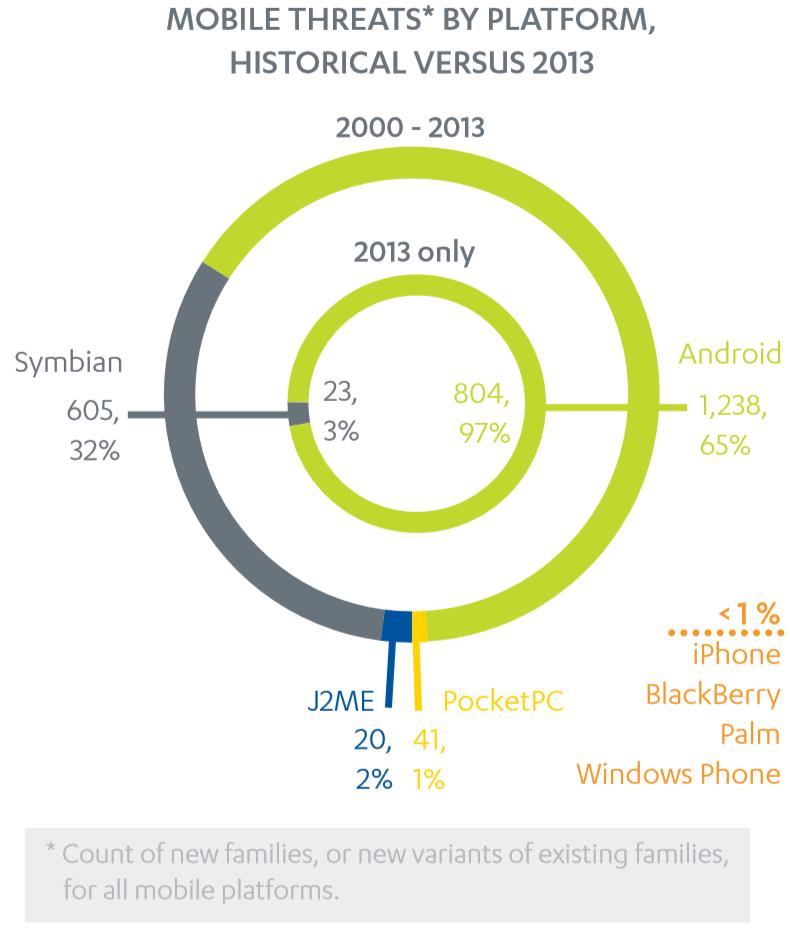 'Android malware vormt vooral buiten Google Play om een bedreiging'
