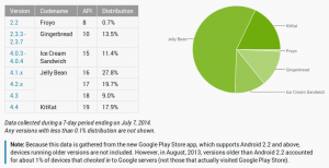 Android-Distribution-July-7