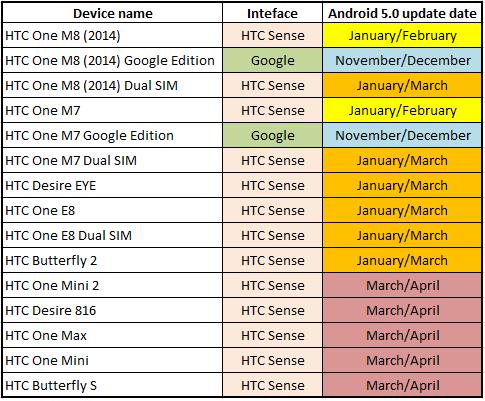 HTC updateschema