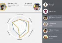 Samsung lanceert voetbal-app Kick met uitgebreide statistieken