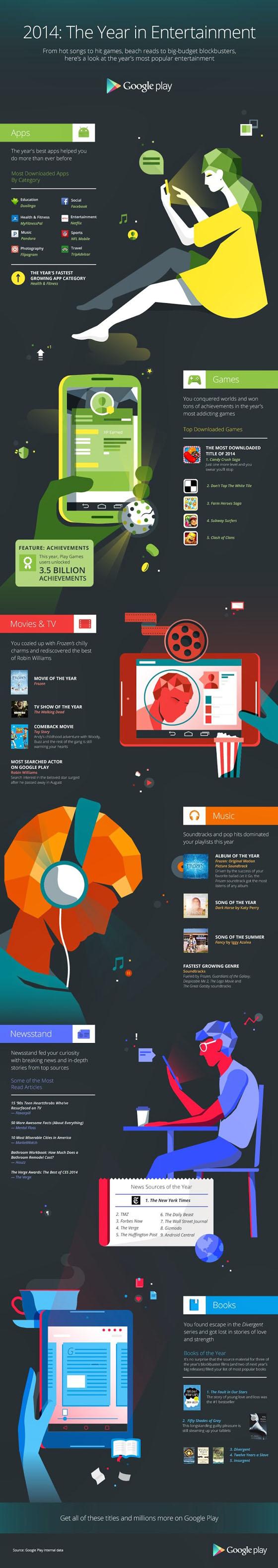 populairste Android-apps van 2014