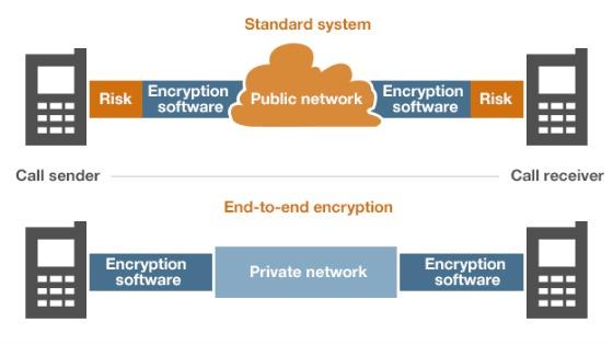 end-to-end-encryptie