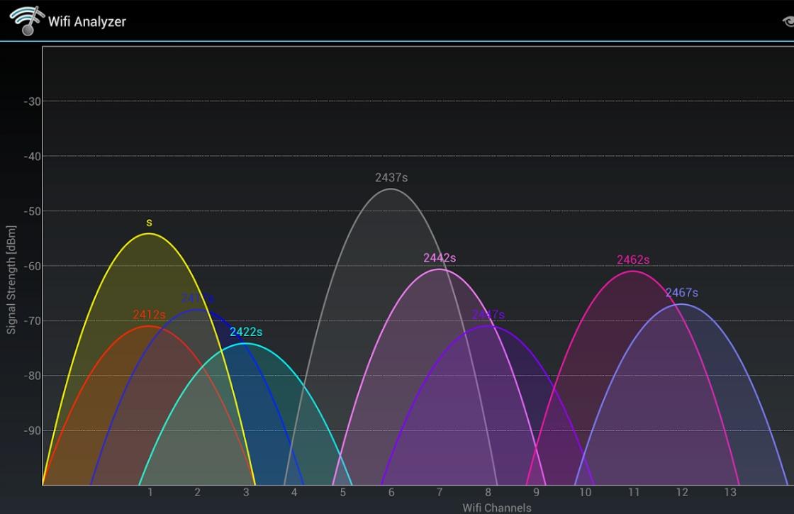 In 3 stappen je wifi-verbinding verbeteren met Wifi Analyzer