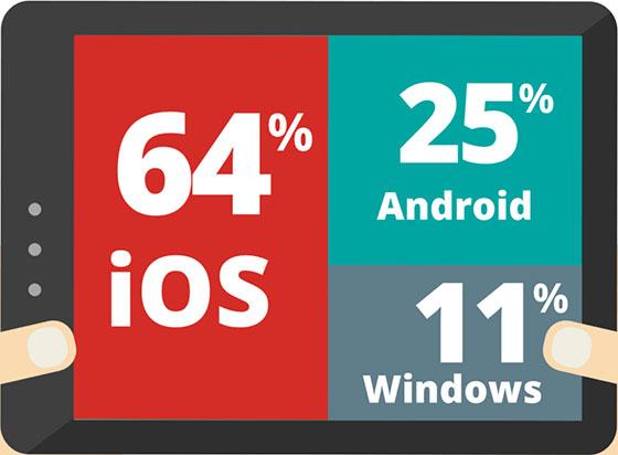 Android op zakelijke markt