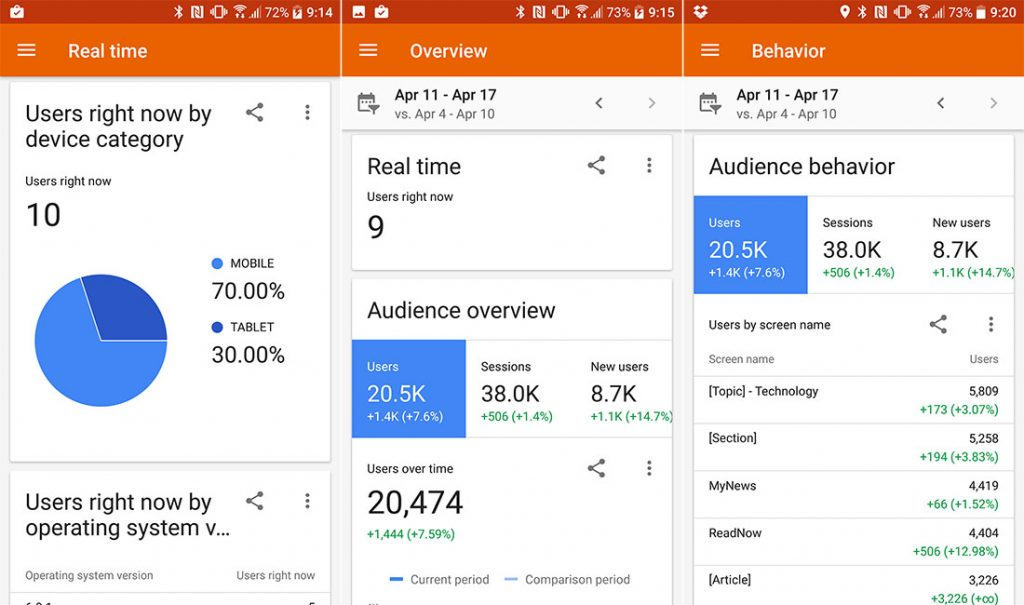 Google Analytics Droid-Life