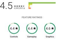 Google test nieuwe gamebeoordelingen in Play Store