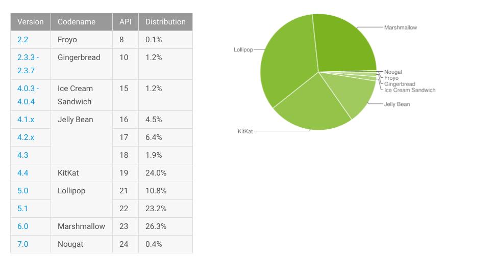 Android-distributiecijfers december