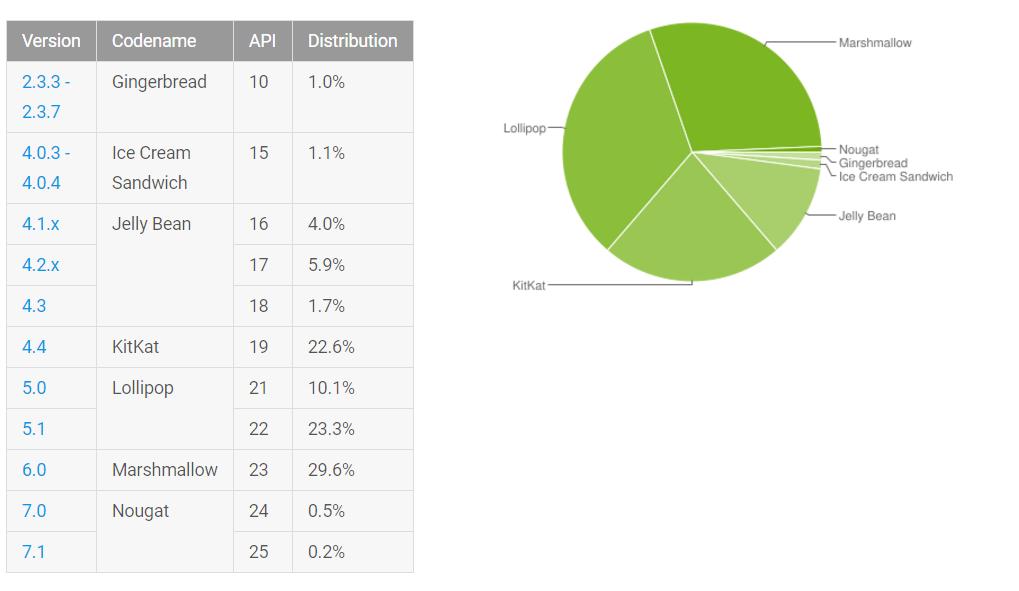 android-distributiecijfers januari