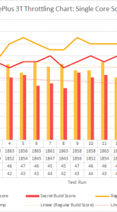 OnePlus 3T benchmarkscores