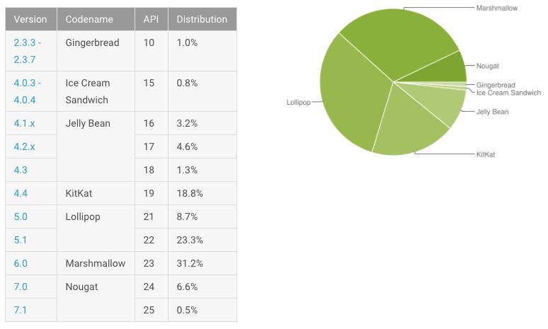 Android distributiecijfers mei
