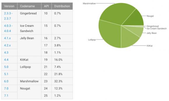 Android-distributiecijfers augustus