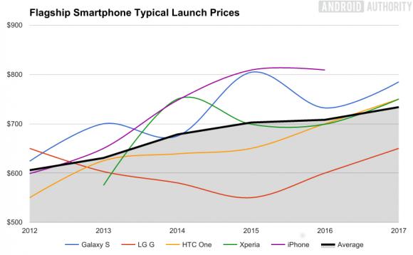 Waarom telefoons steeds duurder worden