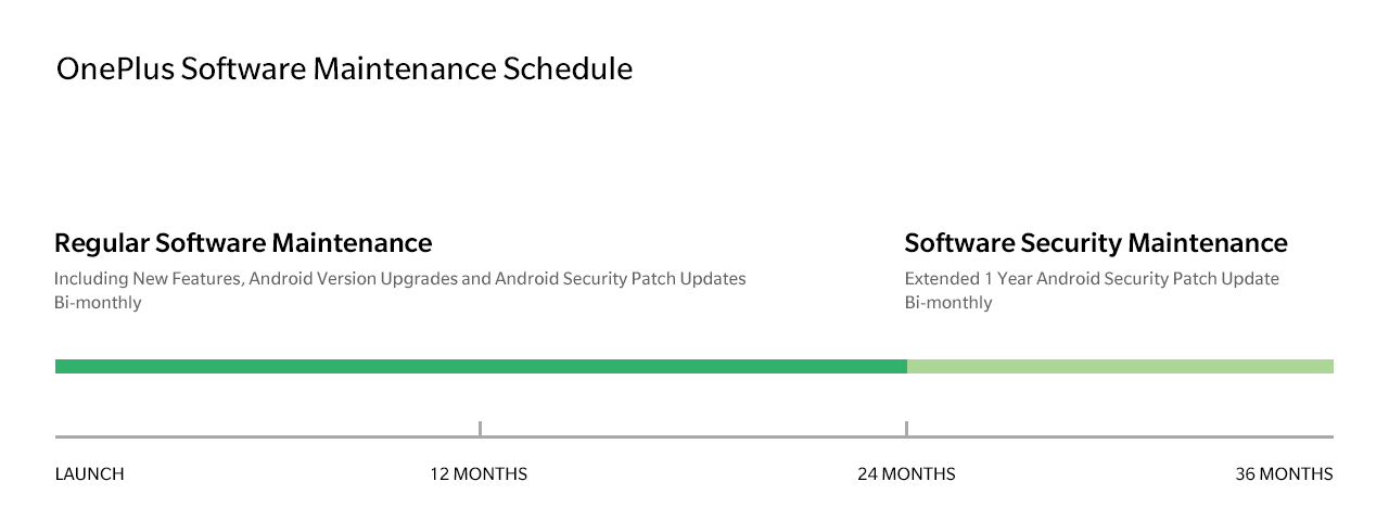 OnePlus Android-updates